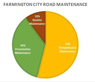 Road Maintenance Graph